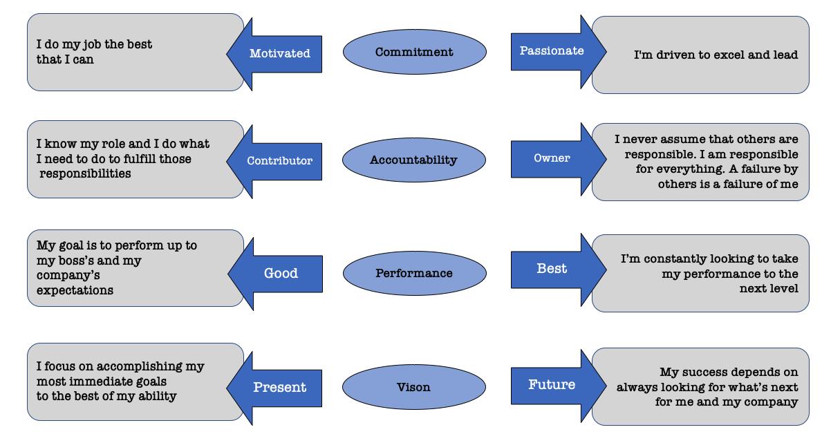Mindset Process